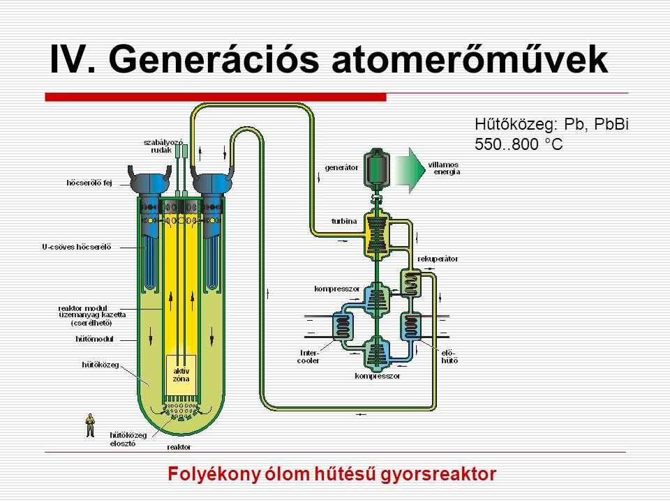 IV. Generációs atomerőművek Hűtőközeg: Pb, PbBi 550..800 °C Folyékony ólom hűtésű gyorsreaktor