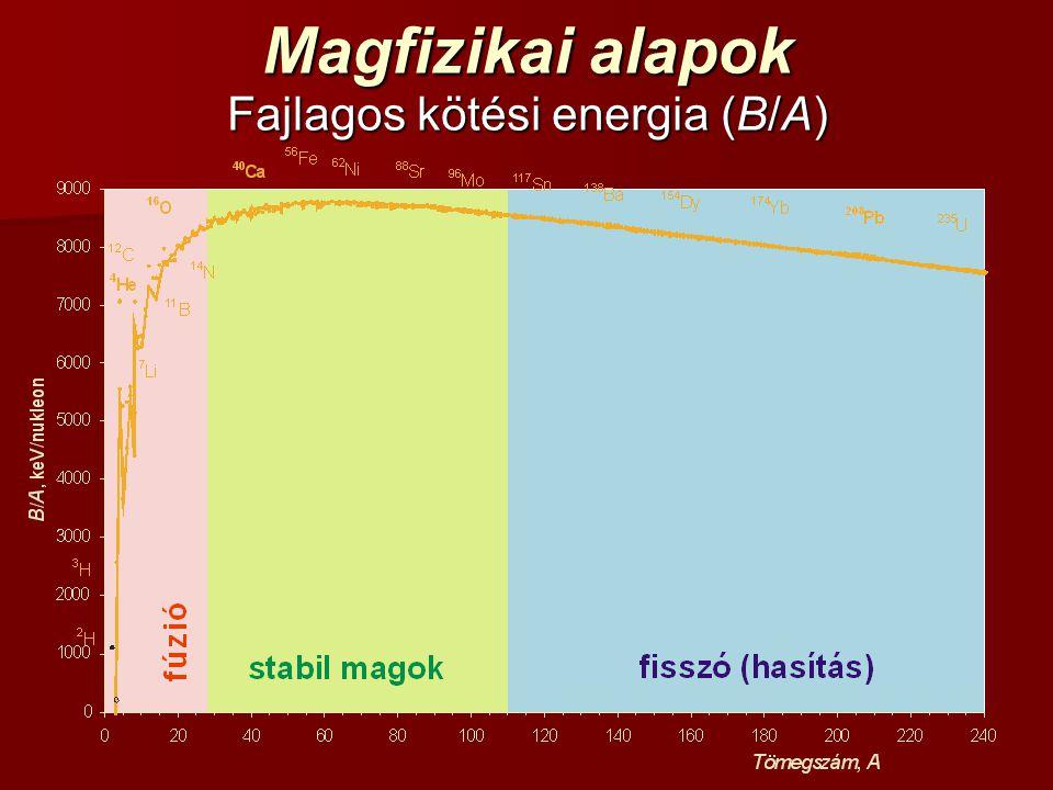 Magfizikai alapok Fajlagos kötési energia (B/A)