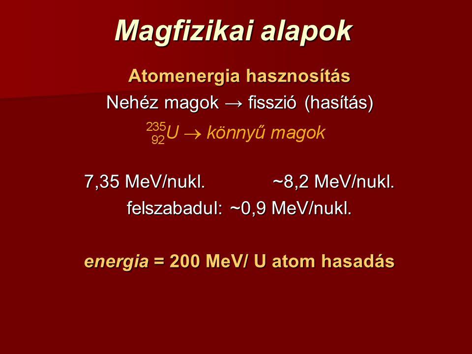 Magfizikai alapok Atomenergia hasznosítás Nehéz magok → fisszió (hasítás) 7,35 MeV/nukl.~8,2 MeV/nukl. felszabadul: ~0,9 MeV/nukl. energia = 200 MeV/