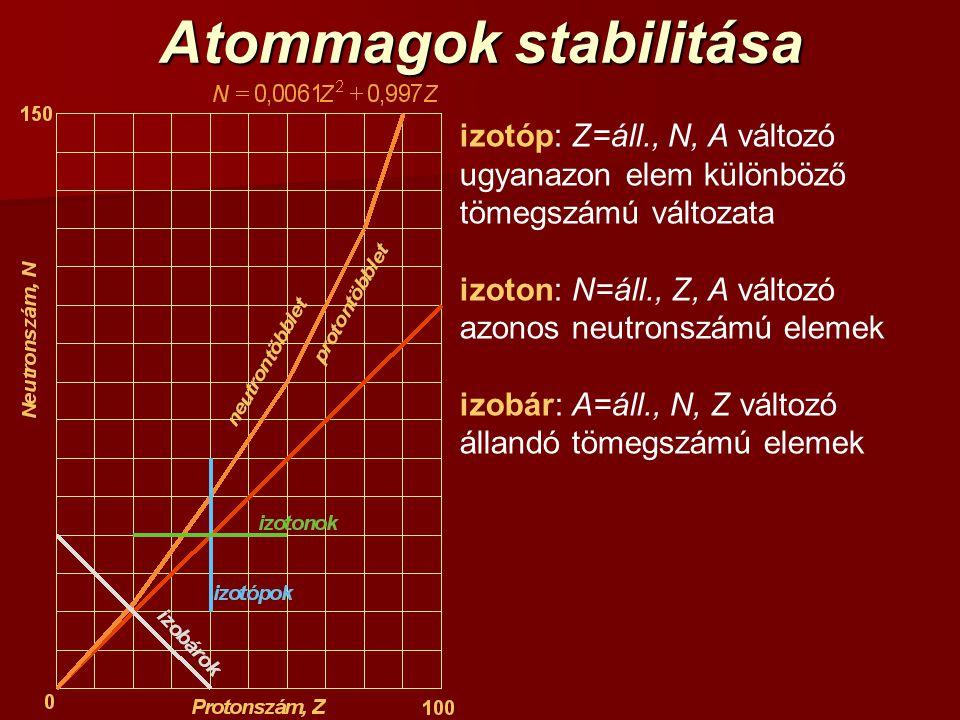 Atommagok stabilitása izotóp: Z=áll., N, A változó ugyanazon elem különböző tömegszámú változata izoton: N=áll., Z, A változó azonos neutronszámú elem