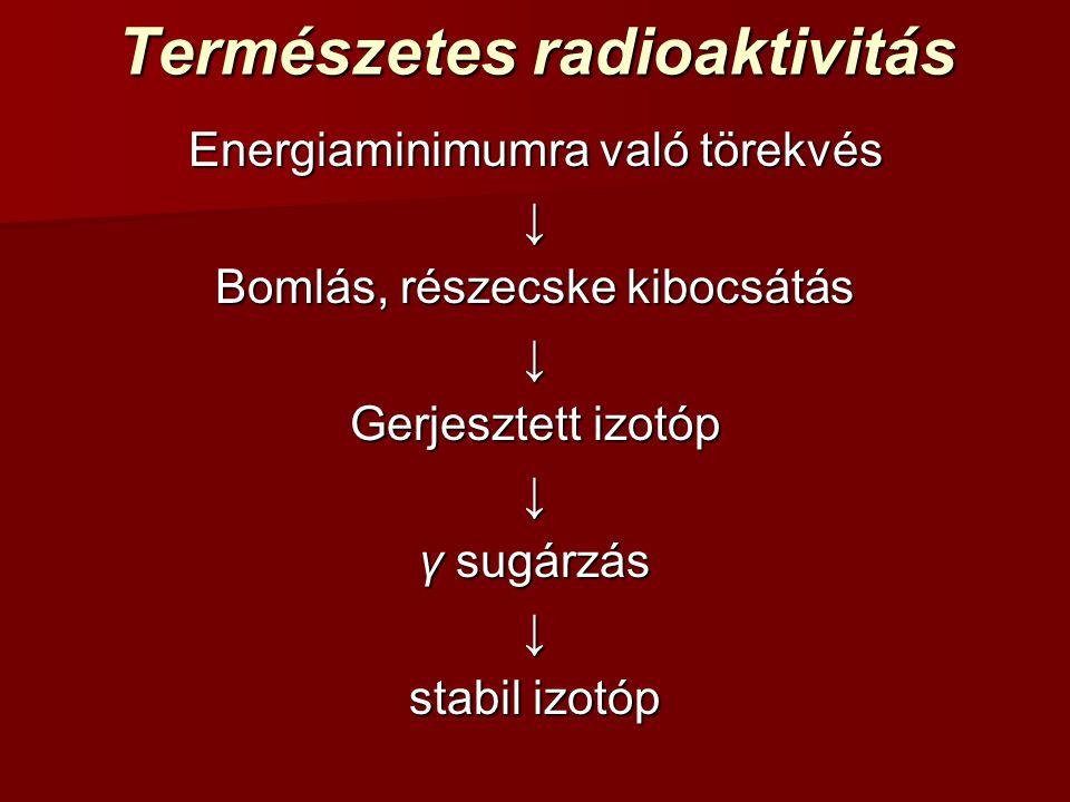 Természetes radioaktivitás Energiaminimumra való törekvés ↓ Bomlás, részecske kibocsátás ↓ Gerjesztett izotóp ↓ γ sugárzás ↓ stabil izotóp