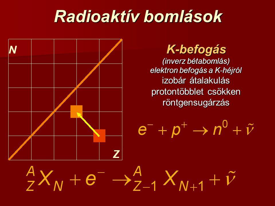 Radioaktív bomlások K-befogás (inverz bétabomlás) elektron befogás a K-héjról izobár átalakulás protontöbblet csökken röntgensugárzás