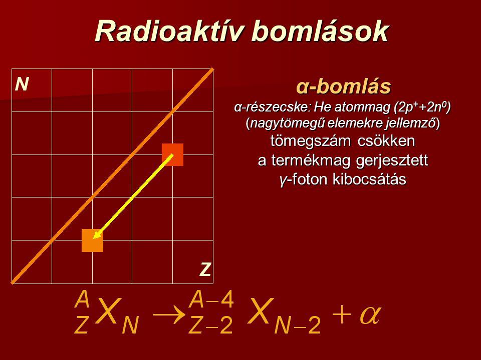 Radioaktív bomlások α-bomlás α-részecske: He atommag (2p + +2n 0 ) (nagytömegű elemekre jellemző) tömegszám csökken a termékmag gerjesztett γ-foton ki