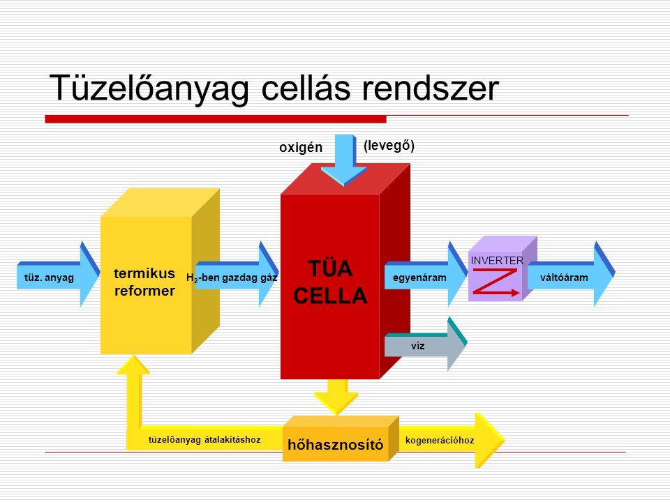 Tüzelőanyag cellás rendszer INVERTER H 2 -ben gazdag gáz tüz. anyag hőhasznosító tüzelőanyag átalakításhoz kogenerációhoz TÜA CELLA termikus reformer