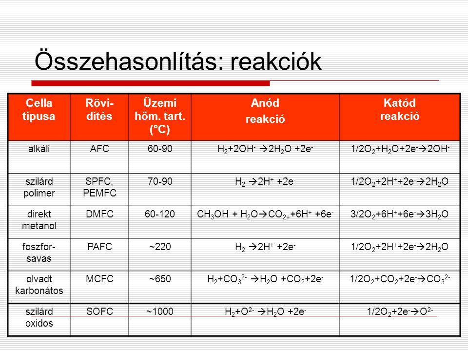Összehasonlítás: reakciók Cella típusa Rövi- dítés Üzemi hőm. tart. (°C) Anód reakció Katód reakció alkáliAFC60-90H 2 +2OH -  2H 2 O +2e - 1/2O 2 +H