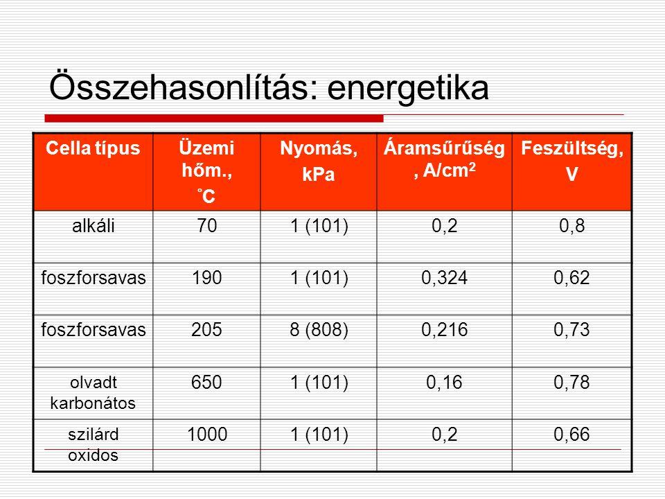 Összehasonlítás: energetika Cella típusÜzemi hőm., ° C Nyomás, kPa Áramsűrűség, A/cm 2 Feszültség, V alkáli701 (101)0,20,20,80,8 foszforsavas1901 (101