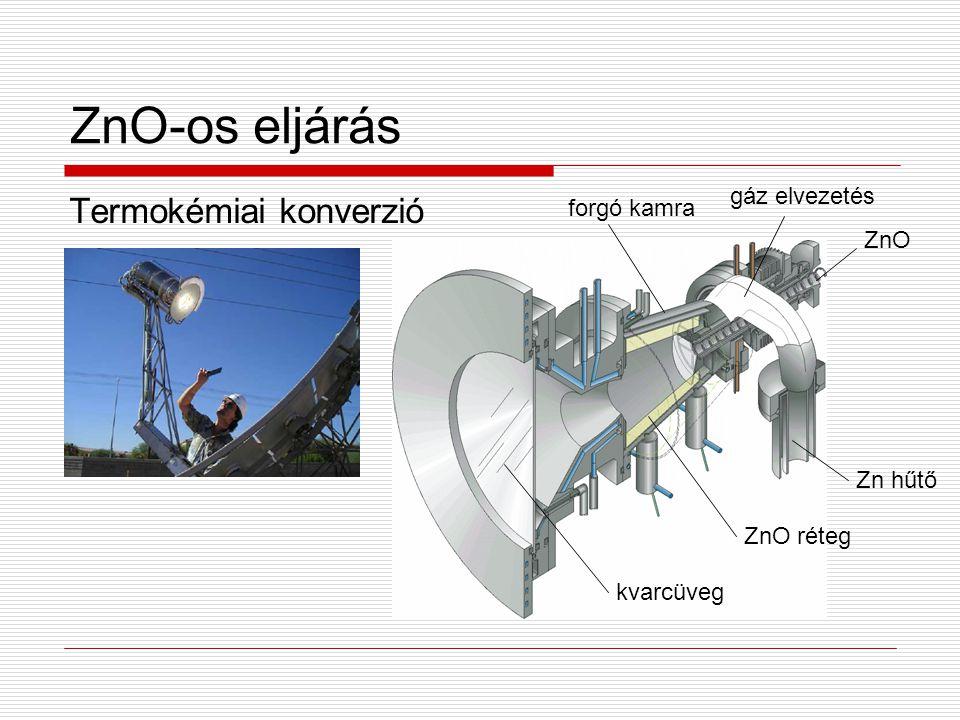ZnO-os eljárás Termokémiai konverzió kvarcüveg ZnO réteg forgó kamra gáz elvezetés ZnO Zn hűtő