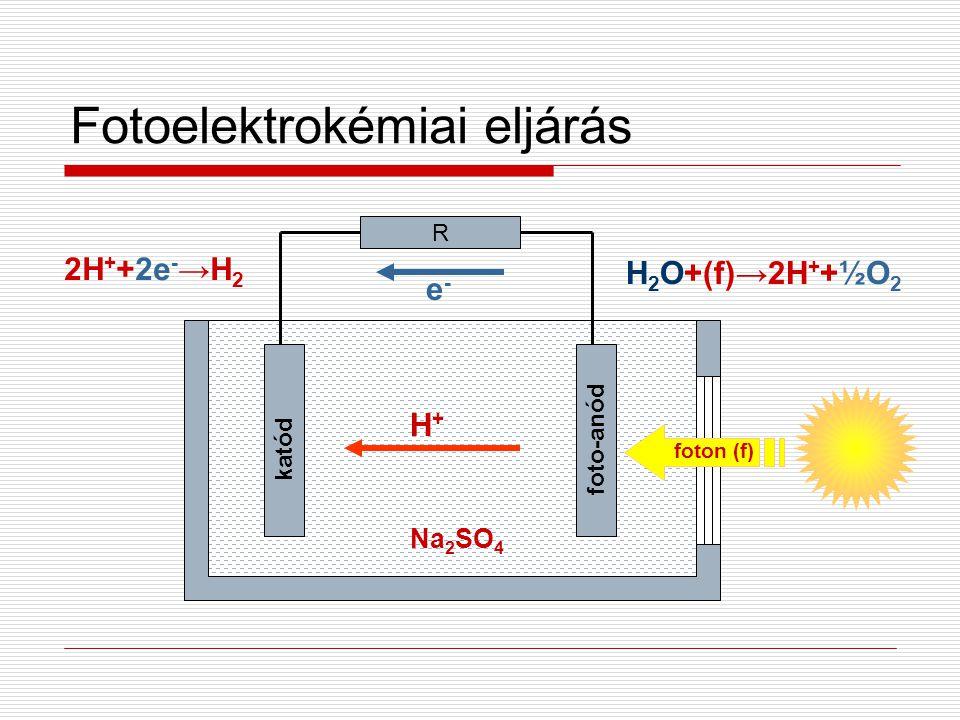 Fotoelektrokémiai eljárás foto-anód katód R Na 2 SO 4 foton (f) 2H + +2e - →H 2 H+H+ e-e- H 2 O+(f)→2H + +½O 2