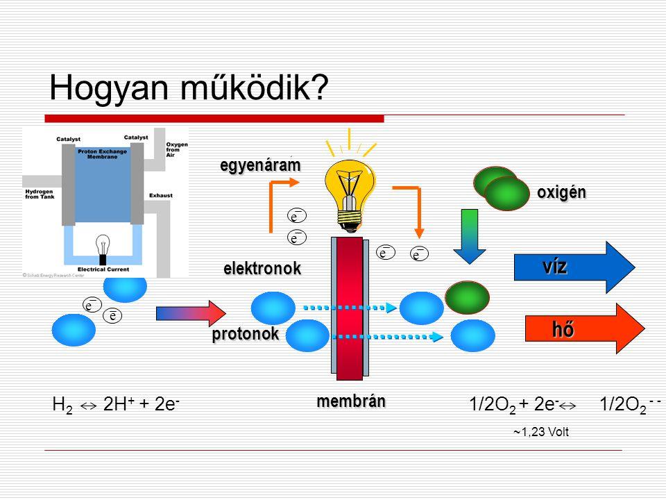Hogyan működik? oxigén protonok elektronok membrán membrán egyenáram e e e e e víz hő e H 2 2H + + 2e - 1/2O 2 + 2e - 1/2O 2 - - ~1,23 Volt