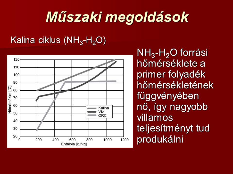 Műszaki megoldások Kalina ciklus (NH 3 -H 2 O) NH 3 -H 2 O forrási hőmérséklete a primer folyadék hőmérsékletének függvényében nő, így nagyobb villamos teljesítményt tud produkálni