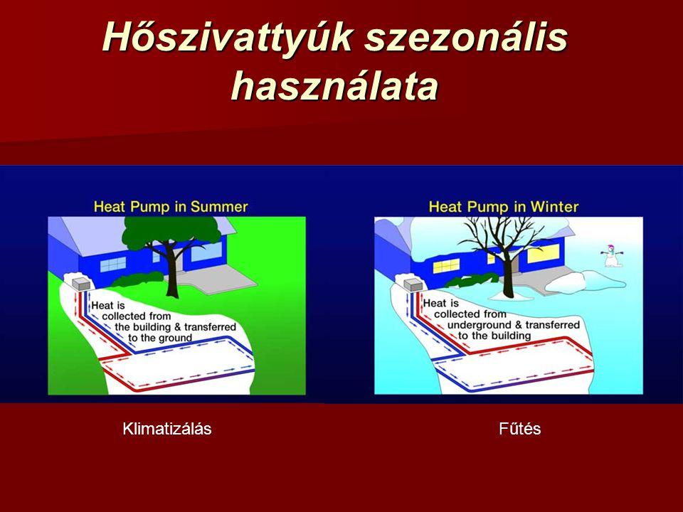 Hőszivattyúk szezonális használata KlimatizálásFűtés