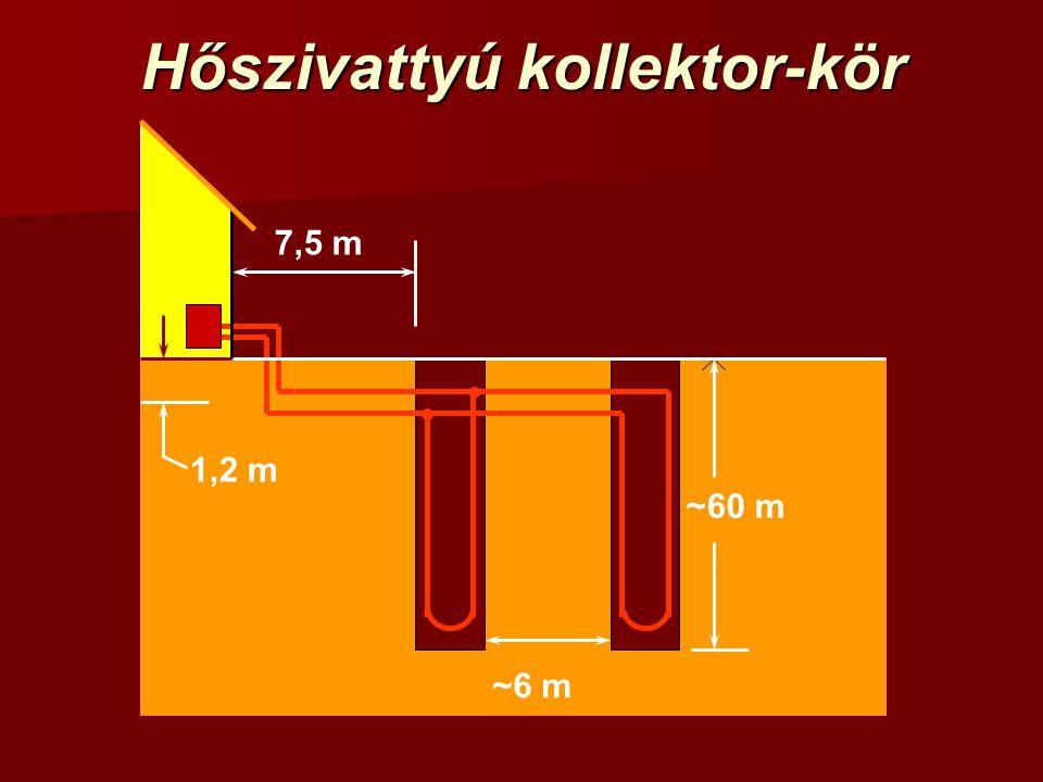 Hőszivattyú kollektor-kör ~60 m ~6 m 7,5 m 1,2 m