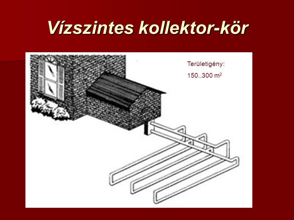Vízszintes kollektor-kör Területigény: 150..300 m 2