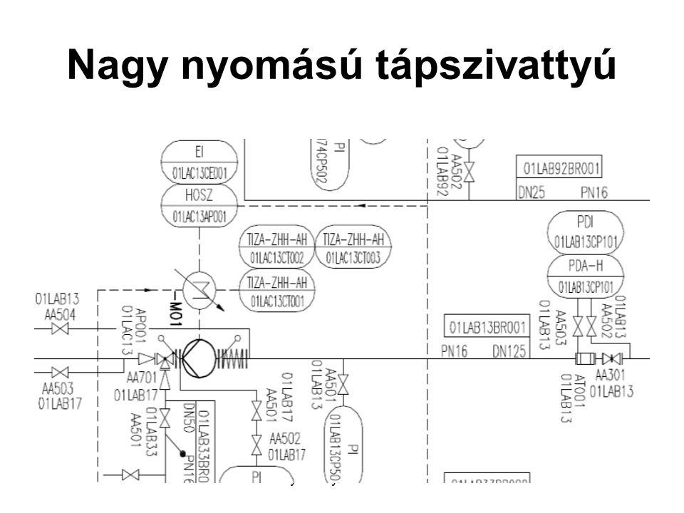 BME: 2012. nov. 09.Veszely Károly: Erőműtervezés27 Nagy nyomású tápszivattyú
