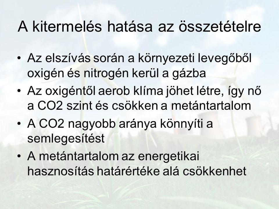 A kitermelés hatása az összetételre Az elszívás során a környezeti levegőből oxigén és nitrogén kerül a gázba Az oxigéntől aerob klíma jöhet létre, íg