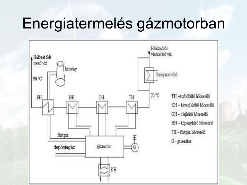 Energiatermelés gázmotorban