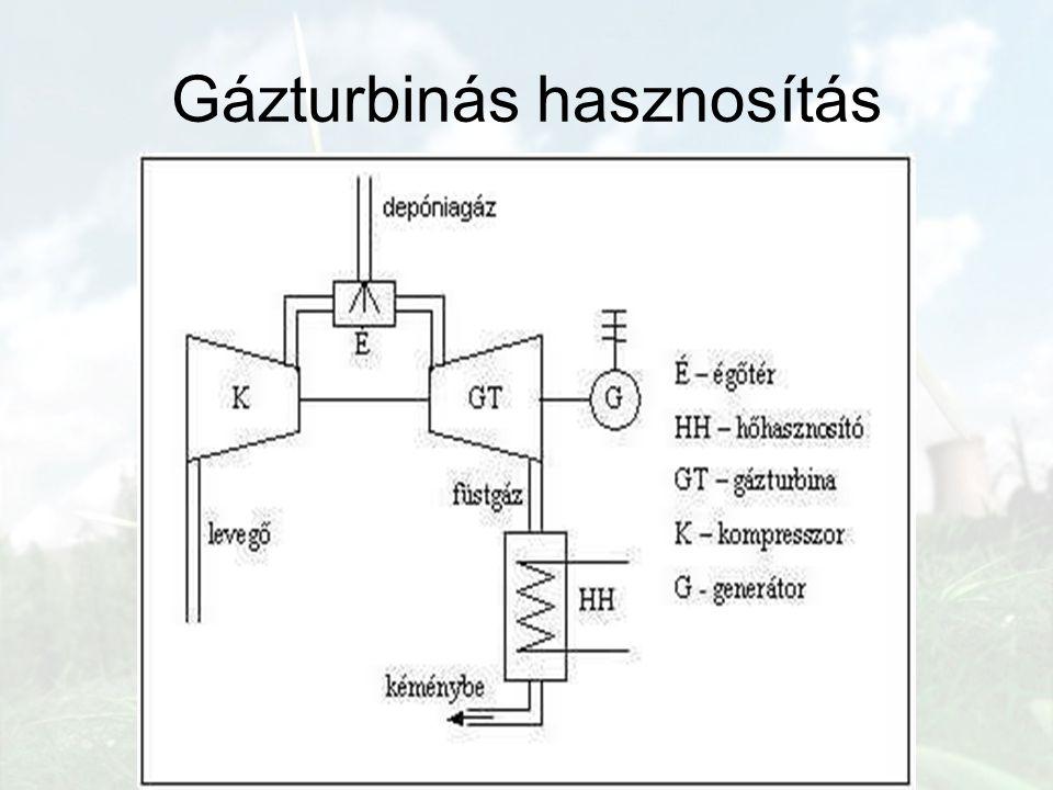 Gázturbinás hasznosítás
