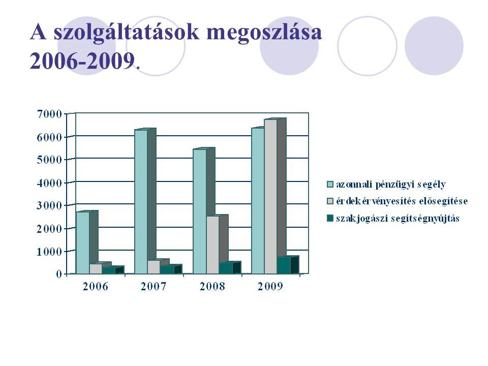 A szolgáltatások megoszlása 2006-2009.