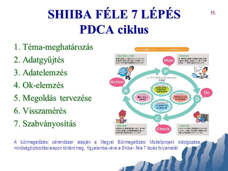 SHIIBA FÉLE 7 LÉPÉS PDCA ciklus 1. Téma-meghatározás 2. Adatgyűjtés 3. Adatelemzés 4. Ok-elemzés 5. Megoldás tervezése 6. Visszamérés 7. Szabványosítá