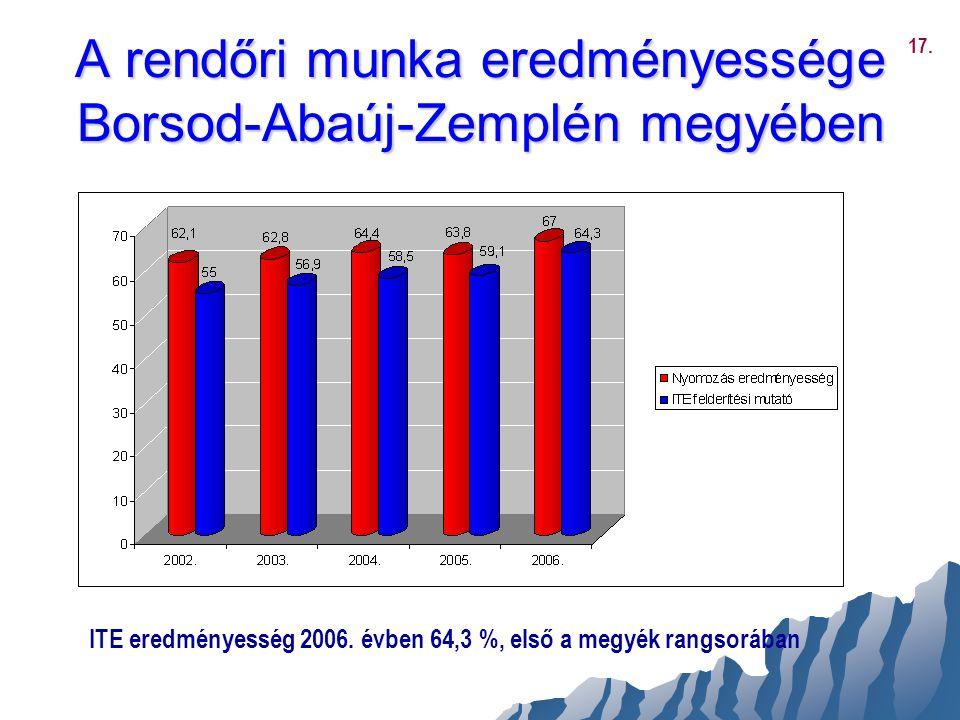 A rendőri munka eredményessége Borsod-Abaúj-Zemplén megyében ITE eredményesség 2006. évben 64,3 %, első a megyék rangsorában 17.
