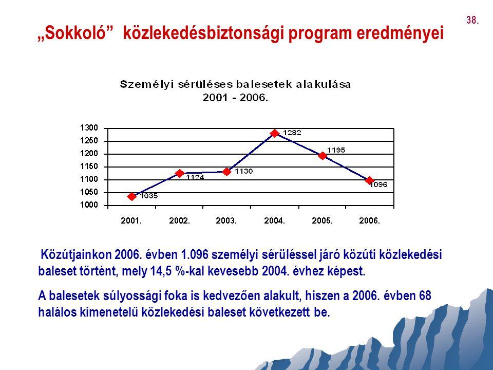 """""""Sokkoló"""" közlekedésbiztonsági program eredményei Közútjainkon 2006. évben 1.096 személyi sérüléssel járó közúti közlekedési baleset történt, mely 14,"""