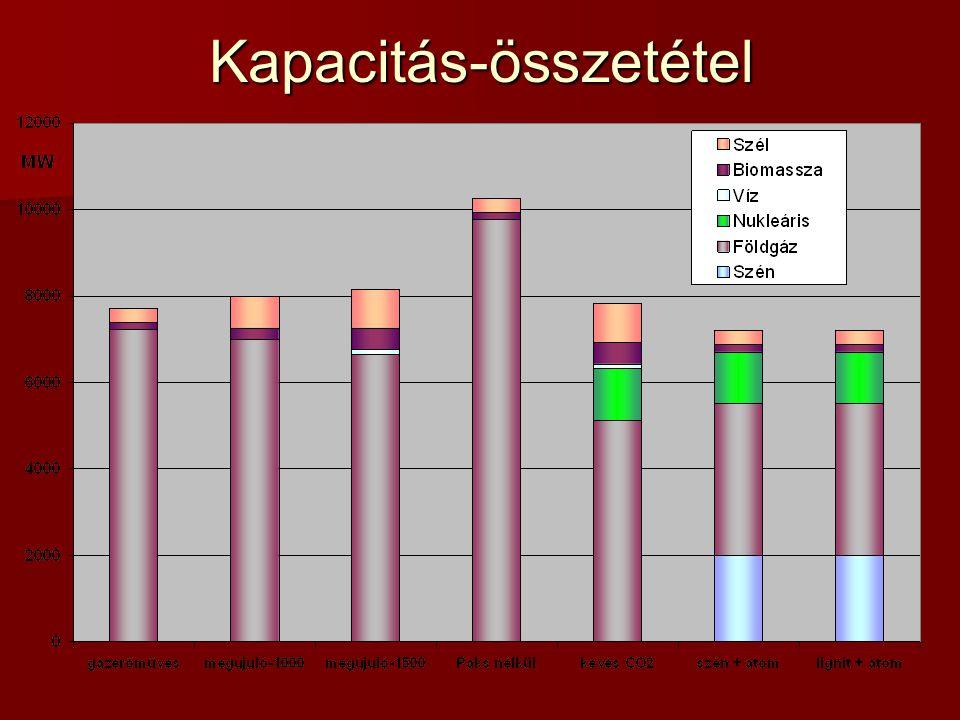 Kapacitás-összetétel