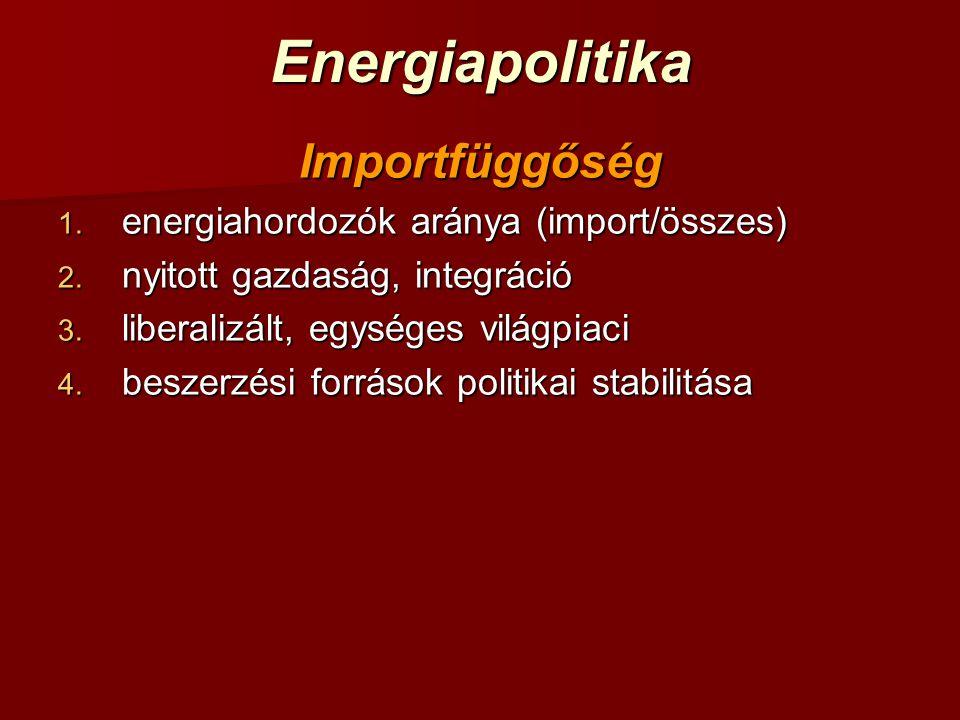 EnergiapolitikaImportfüggőség 1. energiahordozók aránya (import/összes) 2.