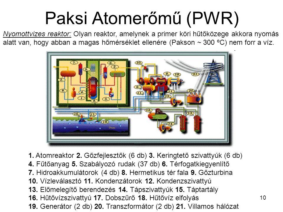 10 Paksi Atomerőmű (PWR) 1. Atomreaktor 2. Gőzfejlesztők (6 db) 3. Keringtető szivattyúk (6 db) 4. Fűtőanyag 5. Szabályozó rudak (37 db) 6. Térfogatki