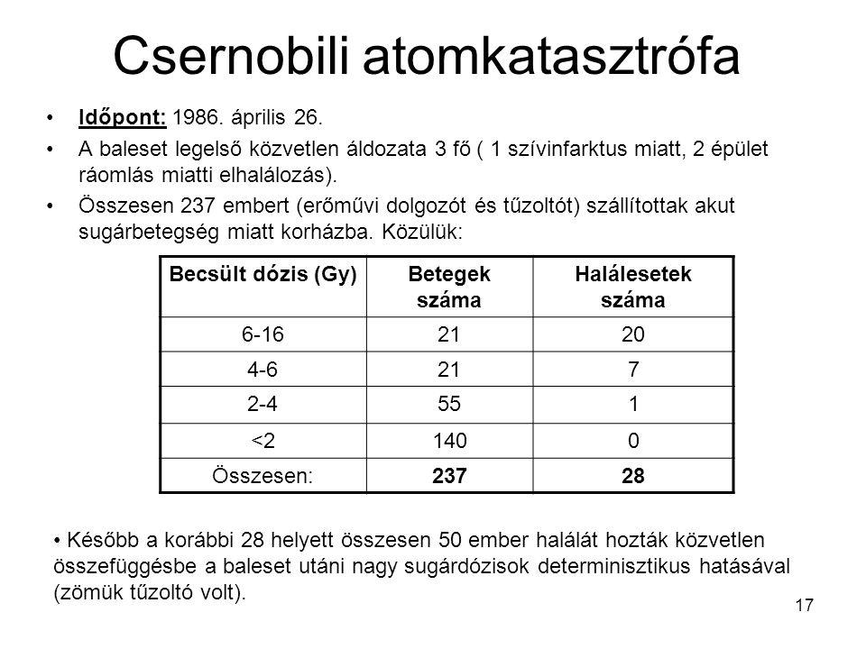17 Csernobili atomkatasztrófa Időpont: 1986. április 26. A baleset legelső közvetlen áldozata 3 fő ( 1 szívinfarktus miatt, 2 épület ráomlás miatti el