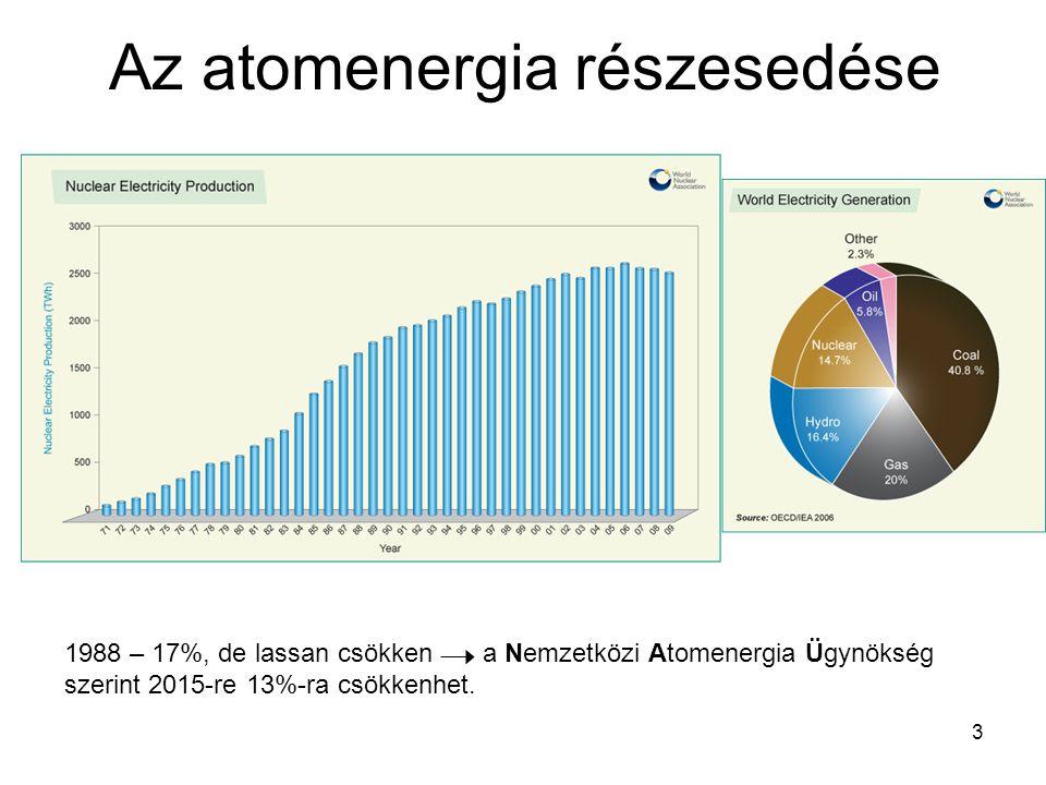 3 Az atomenergia részesedése 1988 – 17%, de lassan csökken a Nemzetközi Atomenergia Ügynökség szerint 2015-re 13%-ra csökkenhet.