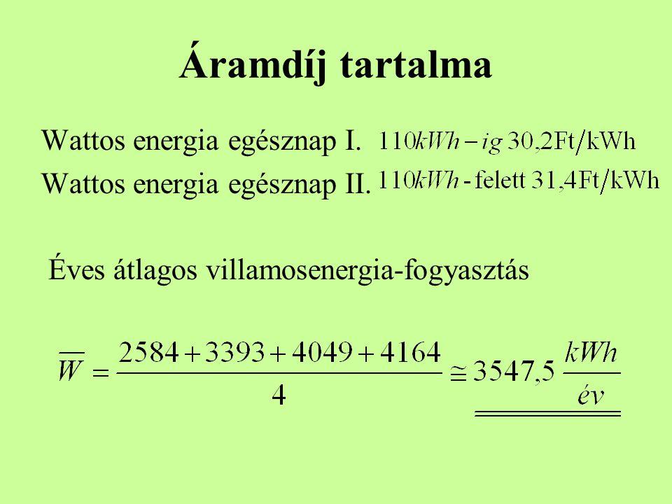 Áramdíj tartalma Wattos energia egésznap I. Wattos energia egésznap II. Éves átlagos villamosenergia-fogyasztás