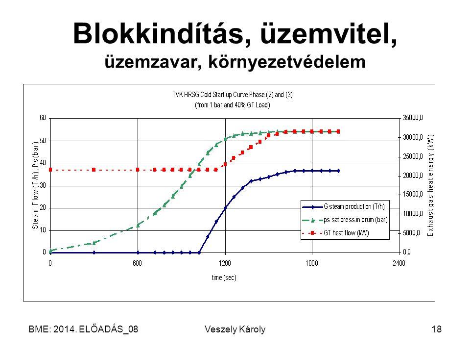 BME: 2014. ELŐADÁS_08Veszely Károly18 Blokkindítás, üzemvitel, üzemzavar, környezetvédelem