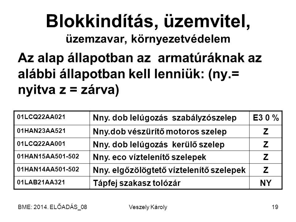 BME: 2014. ELŐADÁS_08Veszely Károly19 Blokkindítás, üzemvitel, üzemzavar, környezetvédelem Az alap állapotban az armatúráknak az alábbi állapotban kel