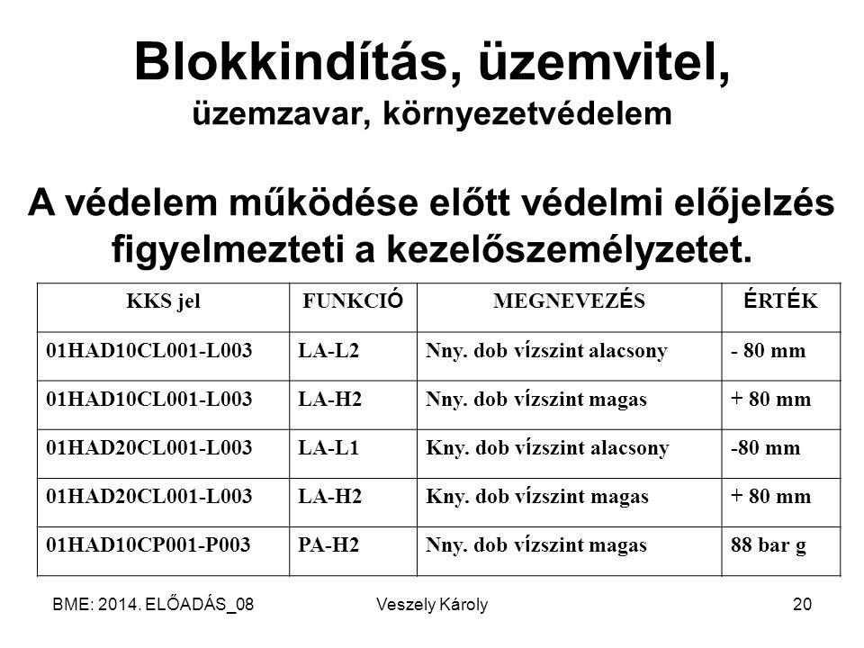 BME: 2014. ELŐADÁS_08Veszely Károly20 Blokkindítás, üzemvitel, üzemzavar, környezetvédelem A védelem működése előtt védelmi előjelzés figyelmezteti a