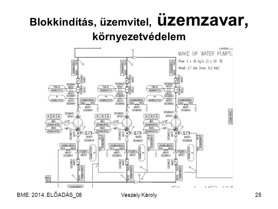 BME: 2014. ELŐADÁS_08Veszely Károly25 Blokkindítás, üzemvitel, üzemzavar, környezetvédelem
