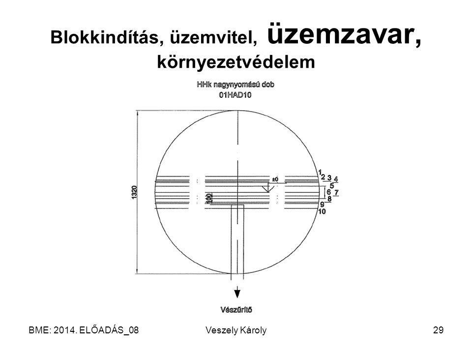 BME: 2014. ELŐADÁS_08Veszely Károly29 Blokkindítás, üzemvitel, üzemzavar, környezetvédelem
