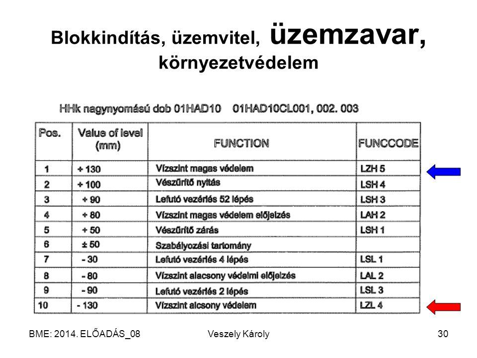 BME: 2014. ELŐADÁS_08Veszely Károly30 Blokkindítás, üzemvitel, üzemzavar, környezetvédelem
