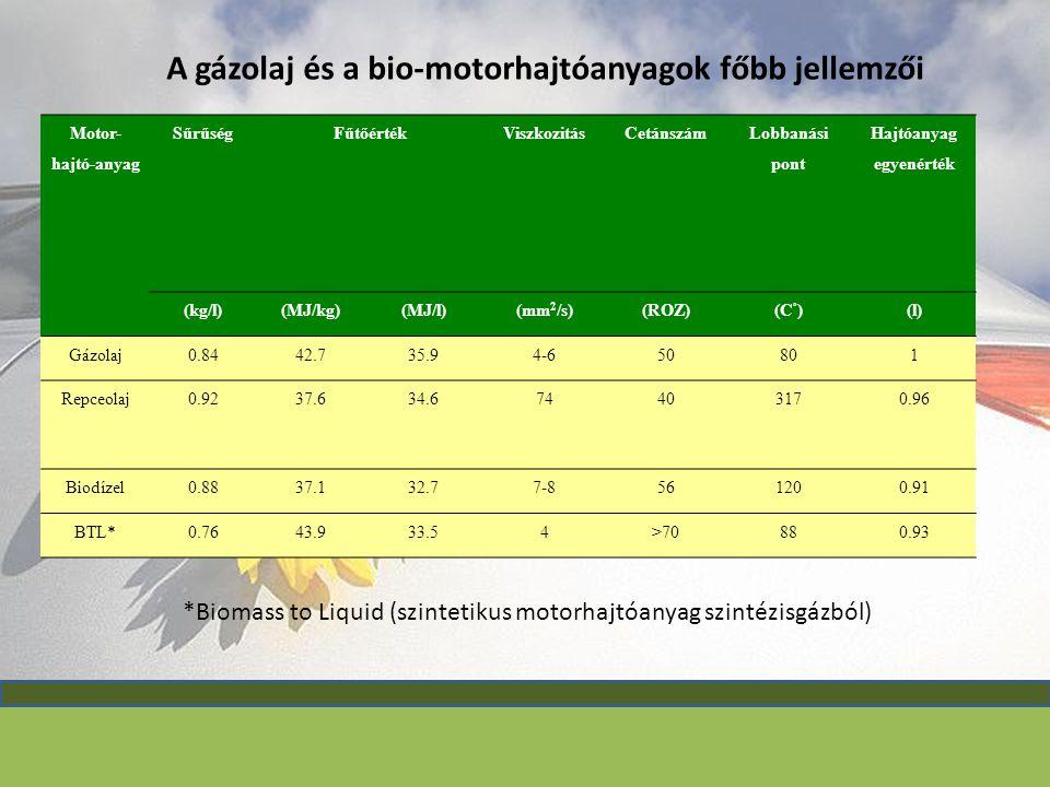Motor- hajtó-anyag SűrűségFűtőértékViszkozitásCetánszám Lobbanási pont Hajtóanyag egyenérték (kg/l)(MJ/kg)(MJ/l)(mm 2 /s)(ROZ)(C ° )(l) Gázolaj0.8442.