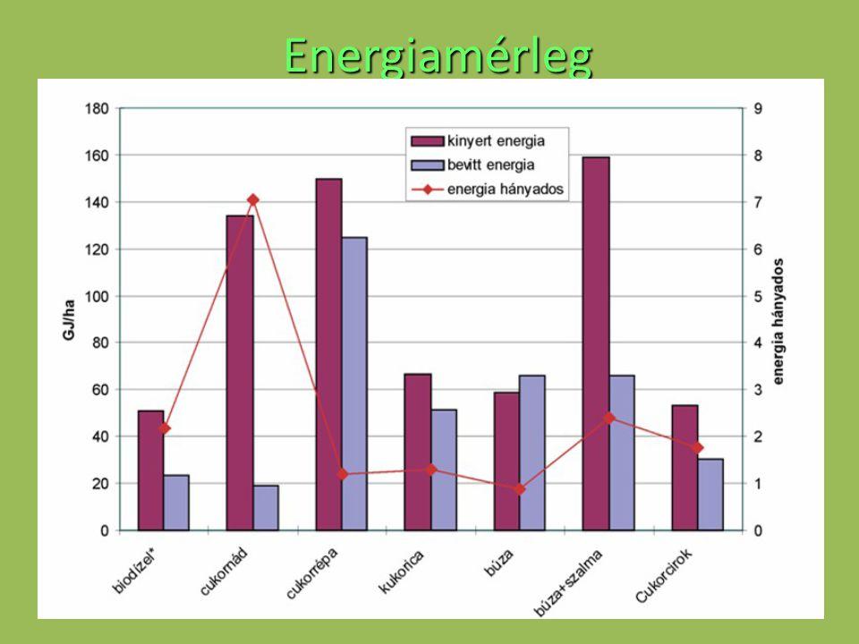 Energiamérleg