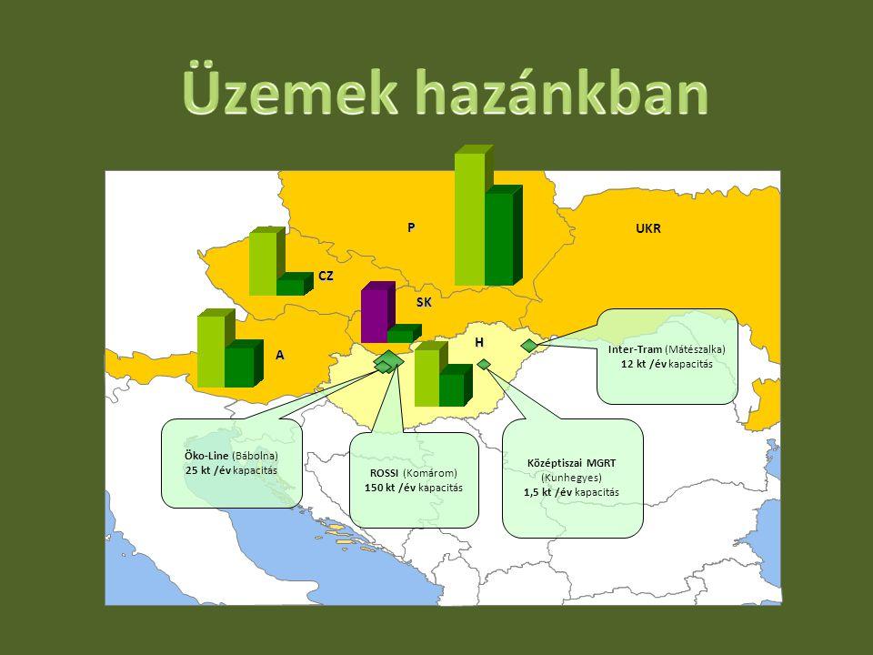 UKR P SK CZ H A ROSSI (Komárom) 150 kt /év kapacitás Öko-Line (Bábolna) 25 kt /év kapacitás Középtiszai MGRT (Kunhegyes) 1,5 kt /év kapacitás Inter-Tr