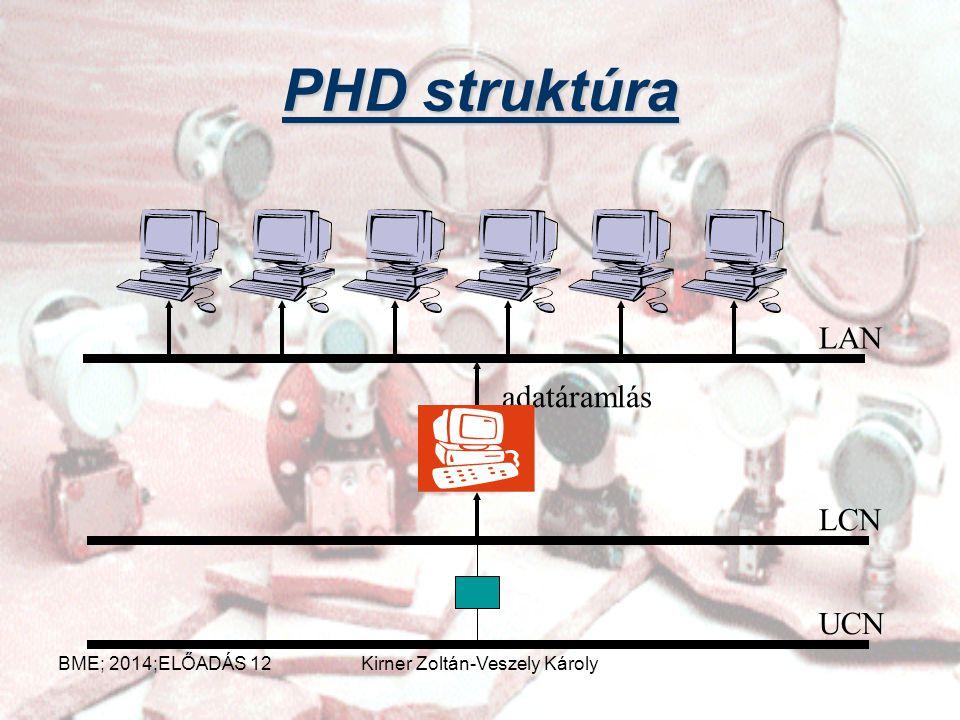 Adat archiválás Process History Database BME; 2014;ELŐADÁS 12Kirner Zoltán-Veszely Károly