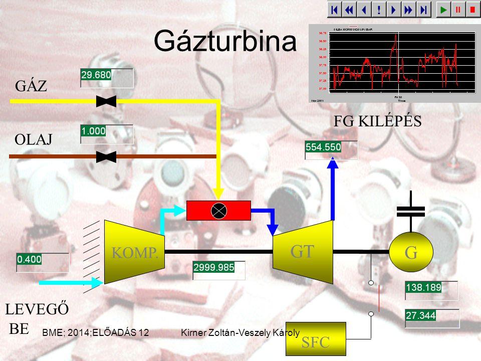 PHD struktúra UCN LCN LAN adatáramlás BME; 2014;ELŐADÁS 12Kirner Zoltán-Veszely Károly