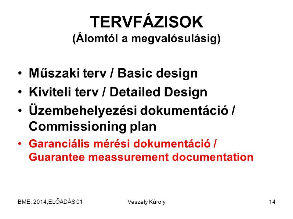 TERVFÁZISOK (Álomtól a megvalósulásig) Műszaki terv / Basic design Kiviteli terv / Detailed Design Üzembehelyezési dokumentáció / Commissioning plan G