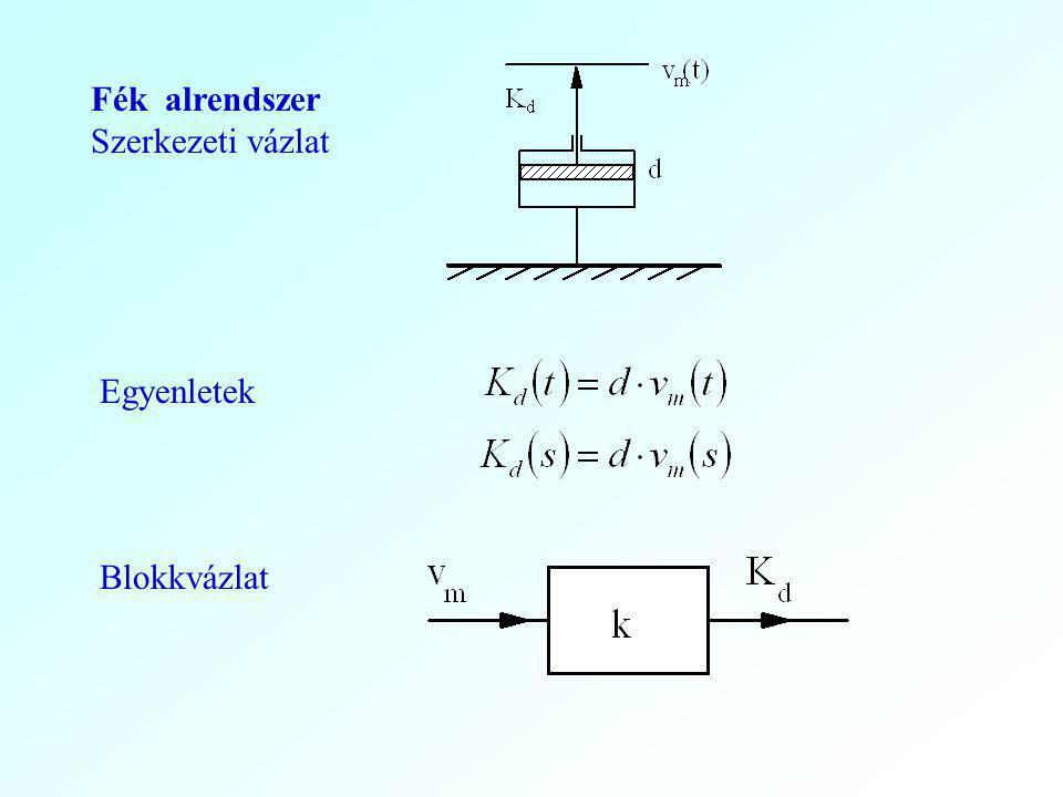 Fék alrendszer Szerkezeti vázlat Egyenletek Blokkvázlat