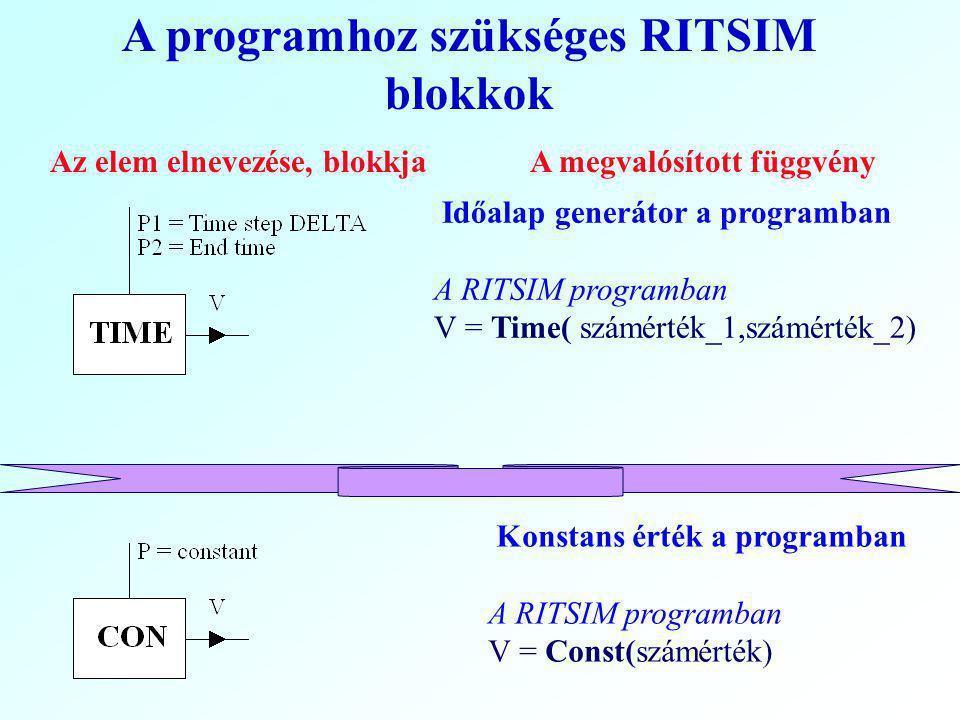 A programhoz szükséges RITSIM blokkok Az elem elnevezése, blokkjaA megvalósított függvény Időalap generátor a programban A RITSIM programban V = Time( számérték_1,számérték_2) Konstans érték a programban A RITSIM programban V = Const(számérték)