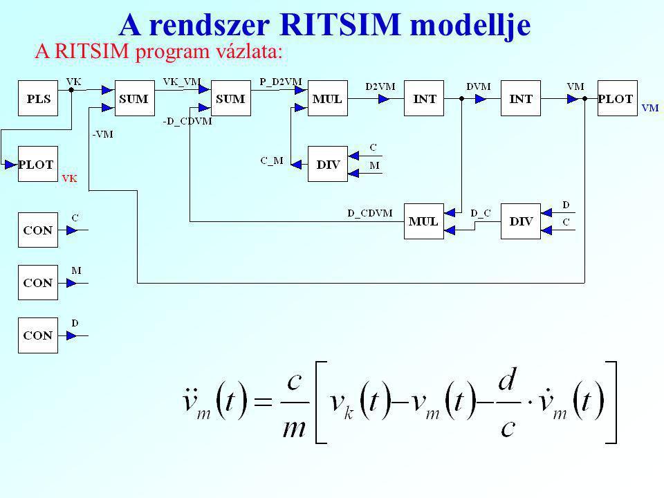 A rendszer RITSIM modellje A RITSIM program vázlata: