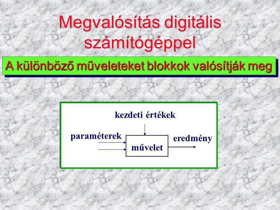 A programhoz szükséges RITSIM blokkok Az elem elnevezése, blokkjaA megvalósított függvény Időbeni integrálás A RITSIM programban V = AB2_Int ( U,P1) (több féle is van) Jel megjelenítése a képernyőn A RITSIM programban V = Plot ( U,P1,P2,P3,P4)