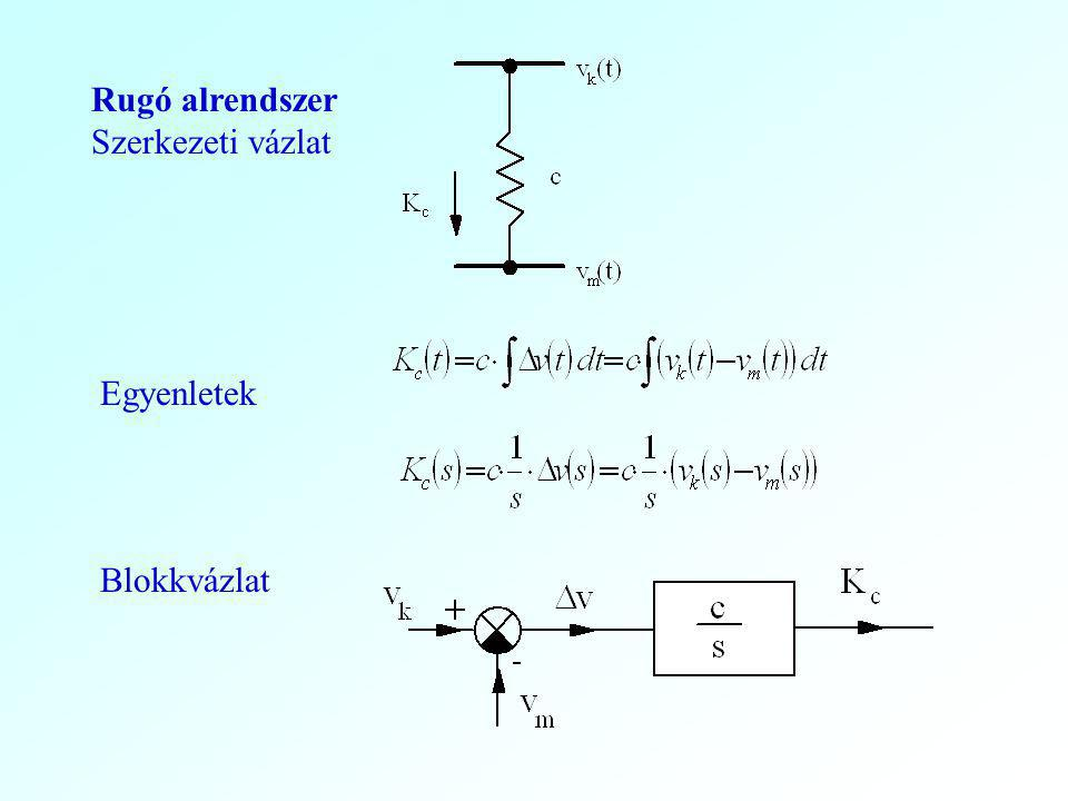 Rugó alrendszer Szerkezeti vázlat Egyenletek Blokkvázlat