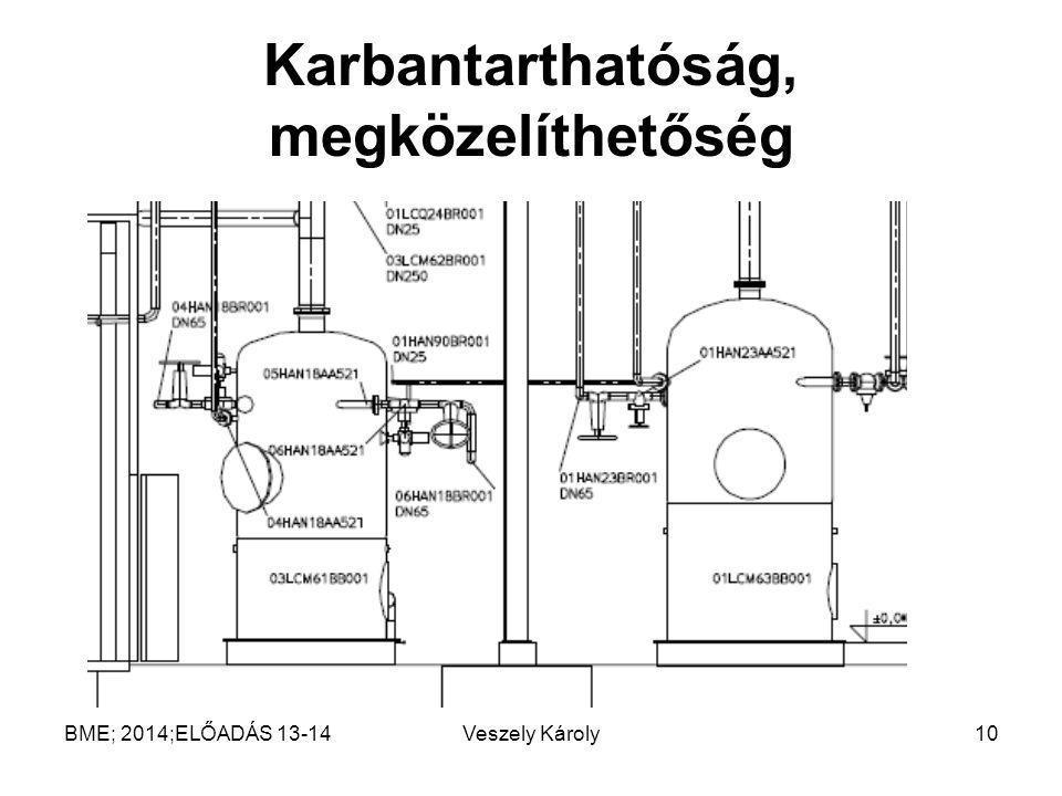 Karbantarthatóság, megközelíthetőség Veszely Károly10BME; 2014;ELŐADÁS 13-14