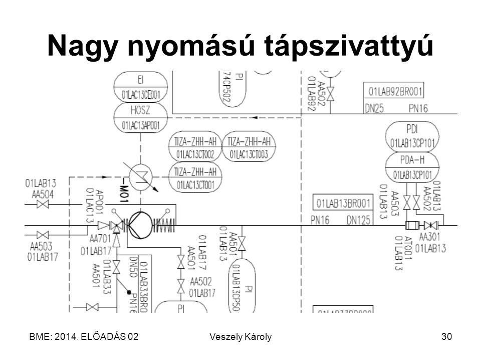 BME: 2014. ELŐADÁS 02Veszely Károly30 Nagy nyomású tápszivattyú
